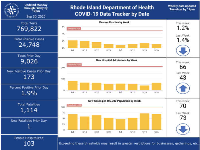 COVID-19 CASES in Rhode Island increased by 173 on Tuesday. / COURTESY R.I. DEPARTMENT OF HEALTH