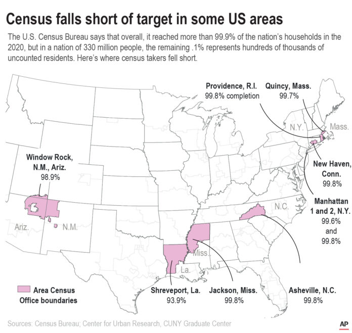 PROVIDENCE was one of nine areas that fell short of the 99.9 percent Census completion benchmark as of the end of the Census 2020 count. / U.S. CENSUS BREAU VIA AP