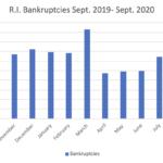 RHODE ISLAND bankruptcy filings totaled 102 in September. / PBN GRAPHIC/CHRIS BERGENHEIM