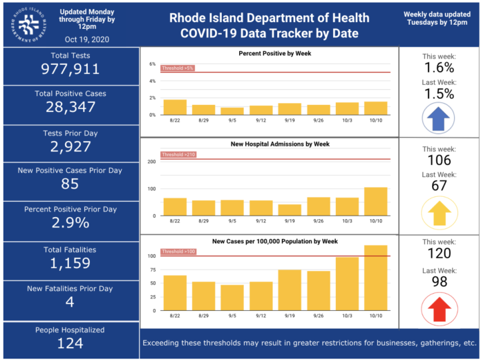 CASES OF COVID-19 in Rhode Island increased by 582 over the weekend. / COURTESY R.I. DEPARTMENT OF HEALTH