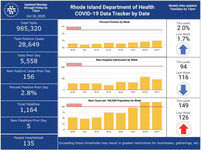 CASES OF COVID-19 in Rhode Island increased by 156 on Monday. / COURTESY R.I. DEPARTMENT OF HEALTH