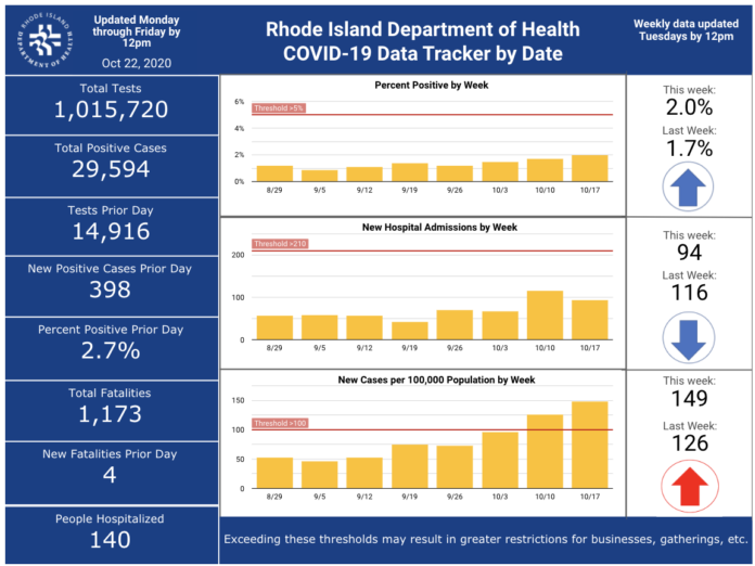 CASES OF COVID-19 in Rhode Island increased by 398 on Wednesday. / COURTESY R.I. DEPARTMENT OF HEALTH