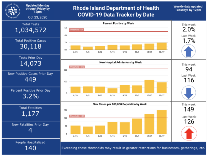 CASES OF COVID-19 in Rhode Island increased by 449 on Thursday. / COURTESY R.I. DEPARTMENT OF HEALTH
