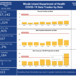 CASES OF COVID-19 in Rhode Island increased by 800 over the weekend. / COURTESY R.I. DEPARTMENT OF HEALTH