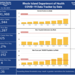 CASES OF COVID-19 in Rhode Island increased by 425 on Tuesday. / COURTESY R.I. DEPARTMENT OF HEALTH