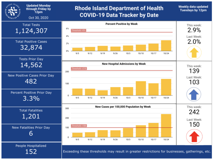 CASES OF COVID-19 in Rhode Island increased by 482 on Thursday. / COURTESY R.I. DEPARTMENT OF HEALTH