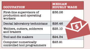 JOBS THAT PAYThe average hourly wages for first-line supervisors and dental laboratory technicians are the highest among traditional manufacturing jobs in Rhode Island, according to an annual survey of approximately 1,400 employers conducted by the state. Below are the top-paying production occupations, based on average hourly wages. / SOURCE: R.I. DEPARTMENT OF LABOR AND TRAINING
