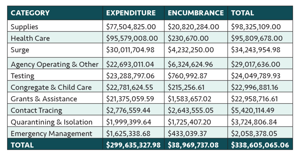 WHERE HAS R.I. CARES ACT MONEY GONE? The state's COVID-19 Transparency Portal details how the federal stimulus money has been spent (expenditures) and what the state has issued a purchase order for but has yet to pay out (encumbrances). The figures are from Sept. 30, the last time that information had been updated as of Nov. 4. / SOURCE: R.I. COVID-19 Transparency Portal