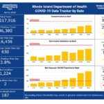 CASES OF COVID-19 in Rhode Island increased by 630 on Thursday. / COURTESY R.I. DEPARTMENT OF HEALTH