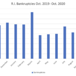 BANKRUPTCY FILINGS in Rhode Island totaled 132 in October 2020. / PBN GRAPHIC/CHRIS BERGENHEIM