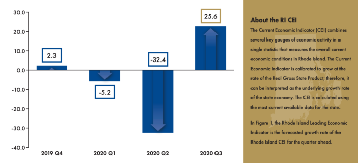RHODE ISLAND GDP was projected to have increased at 25.6% annualized rate in the third quarter, according to a new report. / COURTESY THE CENTER FOR GLOBAL AND REGIONAL ECONOMIC STUDIES AT BRYANT UNIVERSITY AND THE RHODE ISLAND PUBLIC EXPENDITURE COUNCIL