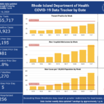 CASES OF COVID-19 in Rhode Island increased by 2,251 over the weekend. / COURTESY R.I. DEPARTMENT OF HEALTH