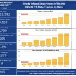 RHODE ISLAND exceeded all three weekly COVID-19 thresholds set by the R.I. Department of Health last week. Cases of the virus in the state rose by 605 on Monday. / COURTESY R.I. DEPARTMENT OF HEALTH