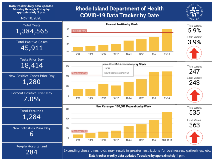 CASES OF COVID-19 increased by 1,280 on Tuesday. / COURTESY R.I. DEPARTMENT OF HEALTH