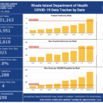 CASES OF COVID-19 in Rhode Island increased by 921 on Wednesday. / COURTESY R.I. DEPARTMENT OF HEALTH