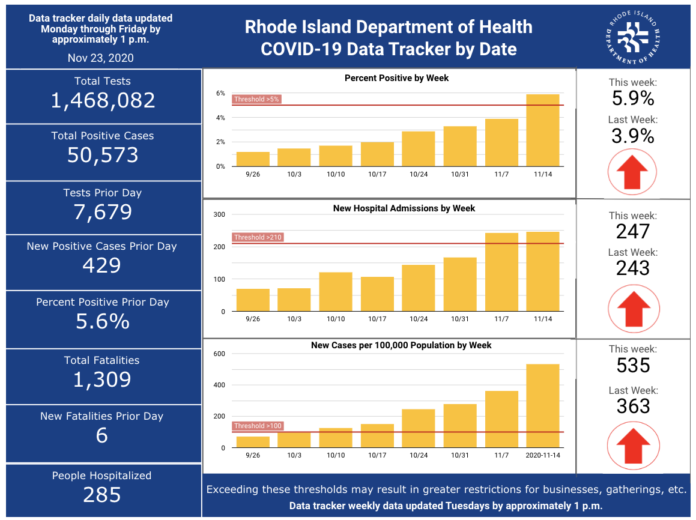 CASES OF COVID-19 in Rhode Island increased by 2,454 from Nov. 20 through Sunday. / COURTESY R.I. DEPARTMENT OF HEALTH