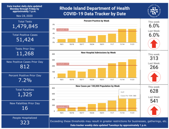 CASES OF COVID-19 in Rhode Island increased by 812 on Monday, with 16 more deaths. / COURTESY R.I. DEPARTMENT OF HEALTH