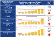 CASES OF COVID-19 in Rhode Island increased by 1,525 on Nov. 25 and Thursday combined. / COURTESY R.I. DEPARTMENT OF HEALTH
