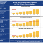 CASES OF COVID-19 increased by 2,628 over the weekend. / COURTESY R.I. DEPARTMENT OF HEALTH