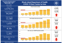 CASES OF COVID-19 in Rhode Island increased by 1,032 on Tuesday. / COURTESY R.I. DEPARTMENT OF HEALTH