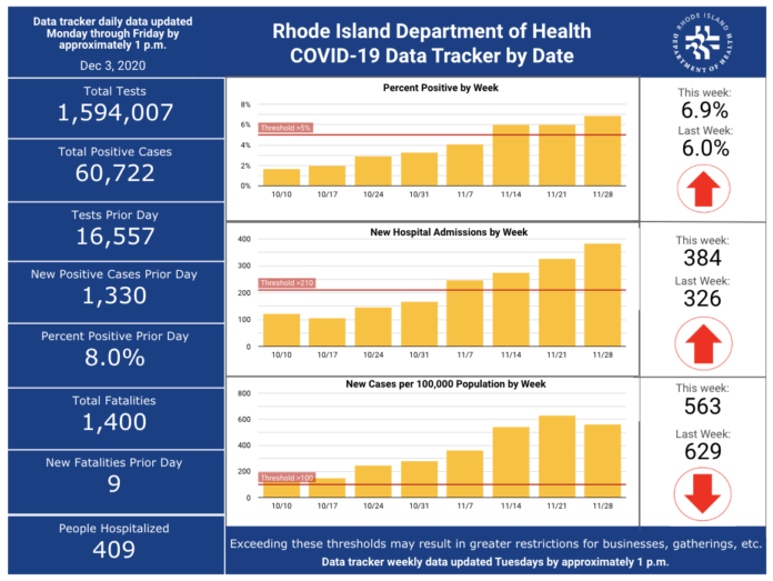 CASES OF COVID-19 in Rhode Island increased by 1,330 on Wednesday. / COURTESY R.I. DEPARTMENT OF HEALTH