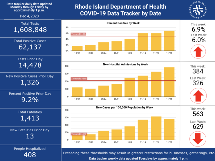 CASES OF COVID-19 in Rhode Island increased by 1,326 on Thursday, with 13 more deaths, the R.I. Department of Health said Friday. / COURTESY R.I. DEPARTMENT OF HEALTH