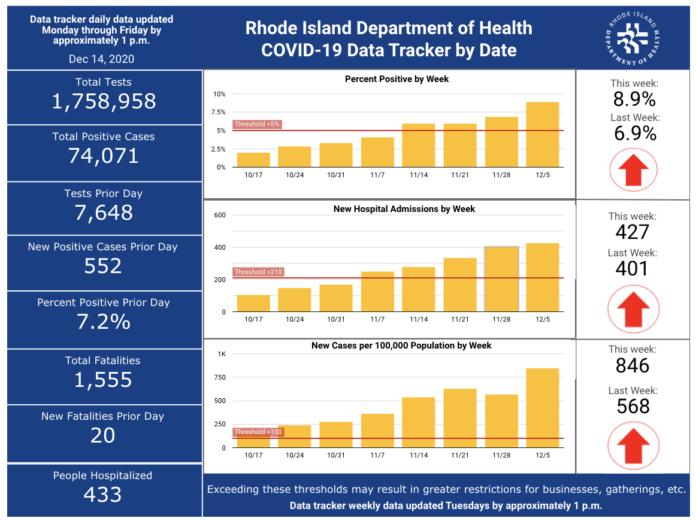 CASES OF COVID-19 increased by 2,673 over the weekend. / COURTESY R.I. DEPARTMENT OF HEALTH