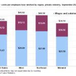 PRIVATE-EMPLOYER compensation costs were $41.76 per hour in New England, higher than the Northeast cost of $40.58 per hour. / COURTESY BUREAU OF LABOR STATISTICS