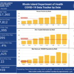 CASES OF COVID-19 in Rhode Island increased by 395 on Thursday. / COURTESY R.I. DEPARTMENT OF HEALTH