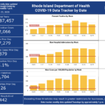 CASES OF COVID-19 increased by 879 in Rhode Island on Tuesday. / COURTESY R.I. DEPARTMENT OF HEALTH