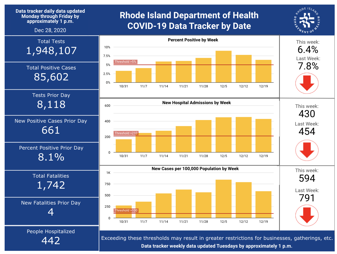 Cases of COVID-19 rise by 3,456 from Dec. 23-27 – Providence Business News