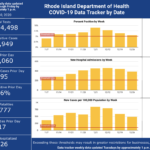 CASES OF COVID-19 in Rhode Island increased by 995, with 17 more deaths, the R.I. Department of Health said Wednesday./ COURTESY R.I. DEPARTMENT OF HEALTH