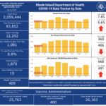 CASES OF COVID-19 in Rhode Island increased by 1,081 on Monday. / COURTESY R.I. DEPARTMENT OF HEALTH