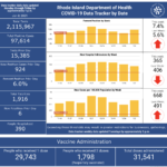 CASES OF COVID-19 in Rhode Island increased by 924 on Thursday. / COURTESY R.I. DEPARTMENT OF HEALTH