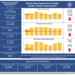 CASES OF COVID-19 in Rhode Island increased by 661 on Monday. / COURTESY R.I. DEPARTMENT OF HEALTH