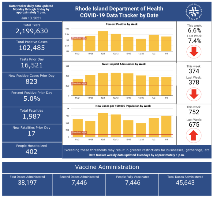 CASES OF COVID-19 in the state increased by 823 on Tuesday. / COURTESY R.I. DEPARTMENT OF HEALTH