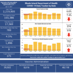 CASES OF COVID-19 in Rhode Island increased by 789 on Wednesday. / COURTESY R.I. DEPARTMENT OF HEALTH