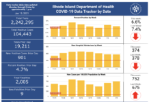COVID-19 DEATHS in Rhode Island passed 2,000 on Thursday. / COURTESY R.I. DEPARTMENT OF HEALTH