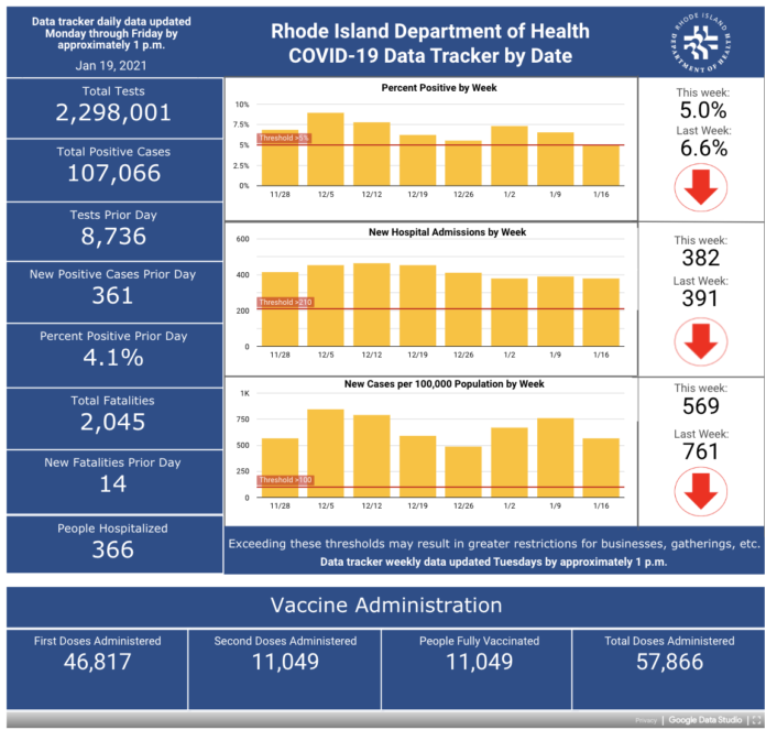 CASES OF COVID-19 in Rhode Island increased by 2,521 from Jan. 15 through Monday. / COURTESY R.I. DEPARTMENT OF HEALTH