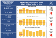 CONFIRMED CASES OF COVID-19 in Rhode Island increased by 722 on Tuesday. / COURTESY R.I. DEPARTMENT OF HEALTH