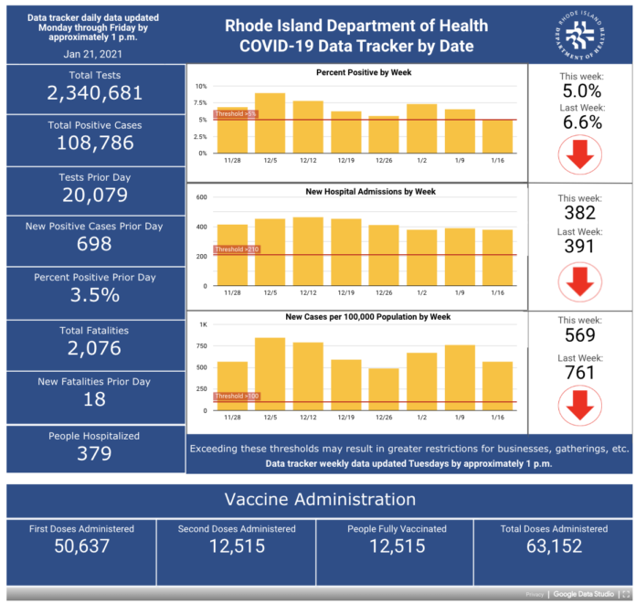 CASES OF COVID-19 in Rhode Island increased by 698 on Wednesday. / COURTESY R.I. DEPARTMENT OF HEALTH