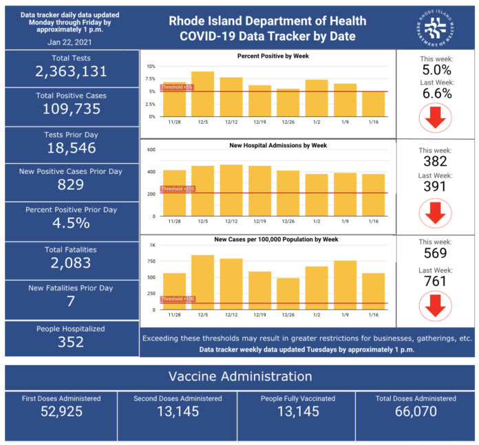CASES OF COVID-19 in Rhode Island increased by 829 on Thursday. / COURTESY R.I. DEPARTMENT OF HEALTH