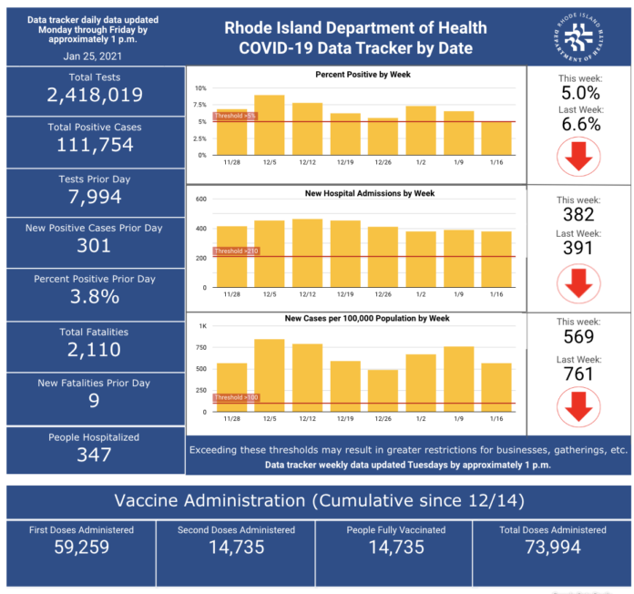 CASES OF COVID-19 increased by 1,779 from Jan. 22 through Sunday. / COURTESY R.I. DEPARTMENT OF HEALTH