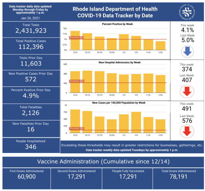 CASES OF COVID-19 in Rhode Island increased by 572 on Monday. / COURTESY R.I. DEPARTMENT OF HEALTH