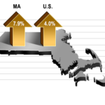 MASSACHUSETTS GDP increased at a 7.9% annualized rate in the fourth quarter. / COURTESY MASSBENCHMARKS