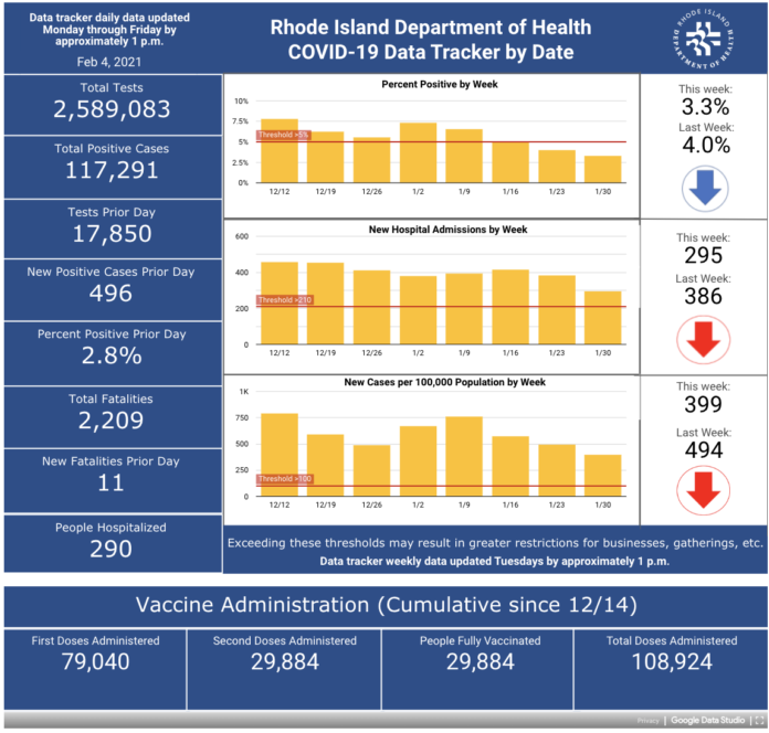 CONFIRMED CASES OF COVID-19 in Rhode Island increased by 496 on Wednesday. / COURTESY R.I. DEPARTMENT OF HEATH