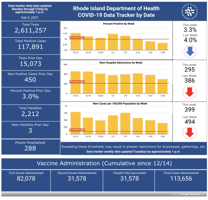 COVID-19 CASES in Rhode Island increased by 450 on Thursday. / COURTESY R.I. DEPARTMENT OF HEALTH