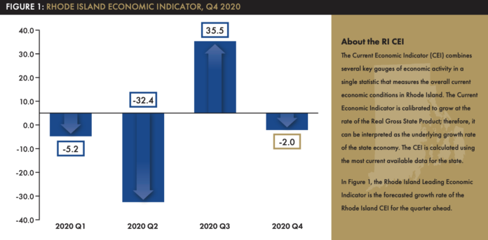 RHODE ISLAND GDP declined at a 2% annualized rate in the fourth quarter of 2020. / COURTESY RHODE ISLAND PUBLIC EXPENDITURE COUNCIL