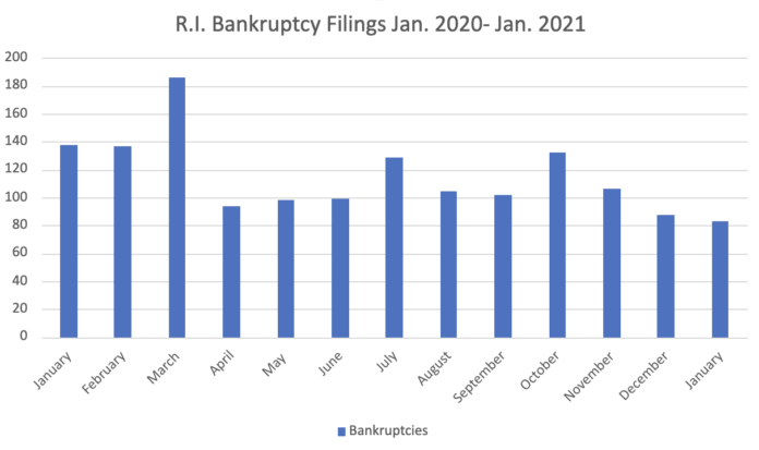 BANKRUPTCIES IN RHODE ISLAND totaled 83 in January. / PBN GRAPHIC/CHRIS BERGENHEIM