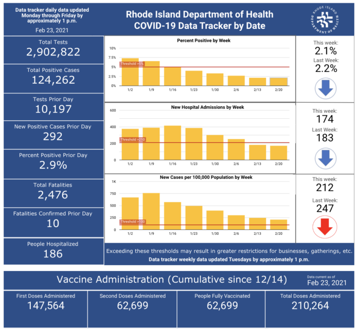 CONFIRMED CASES OF COVID-19 in Rhode Island increased by 292 on Monday. / COURTESY R.I. DEPARTMENT OF HEALTH
